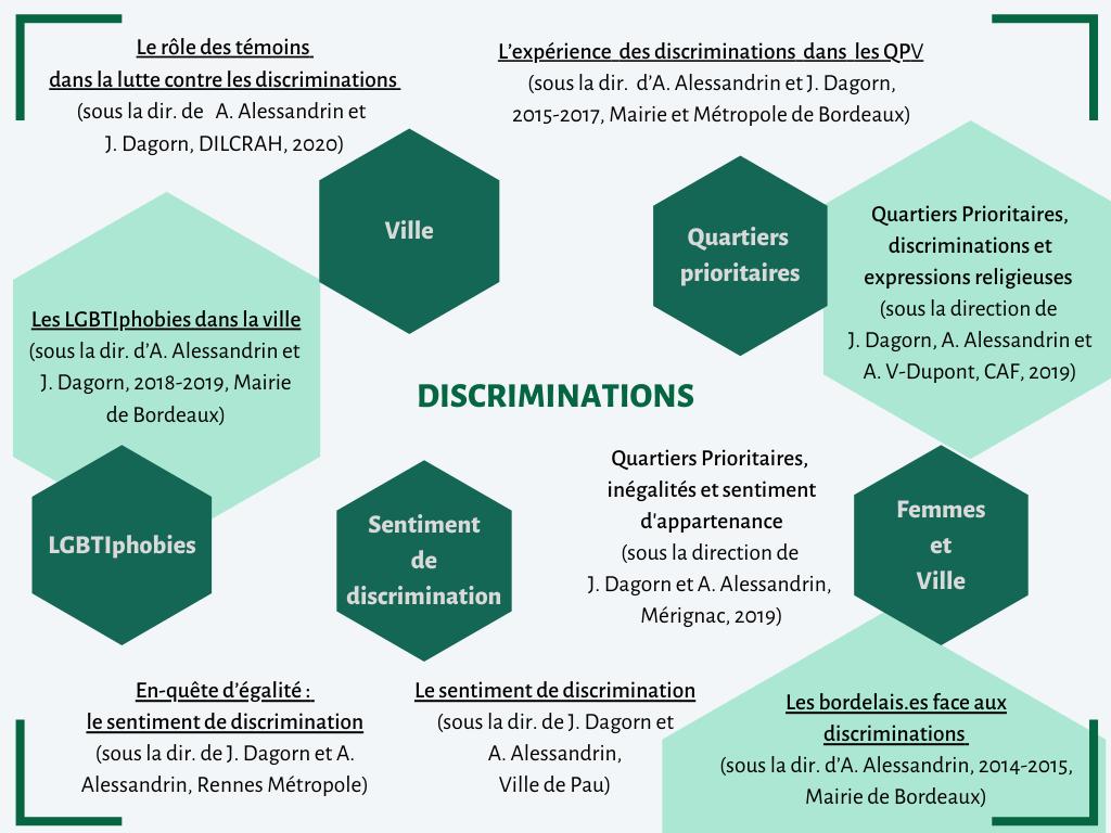 Présentation d'exemples de recherches menées par ARESVI sur la thématique relative aux discriminations. Il y aussi une présentation des sous-thématiques relatives aux discriminations qu'ARESVI est amenée à traiter.