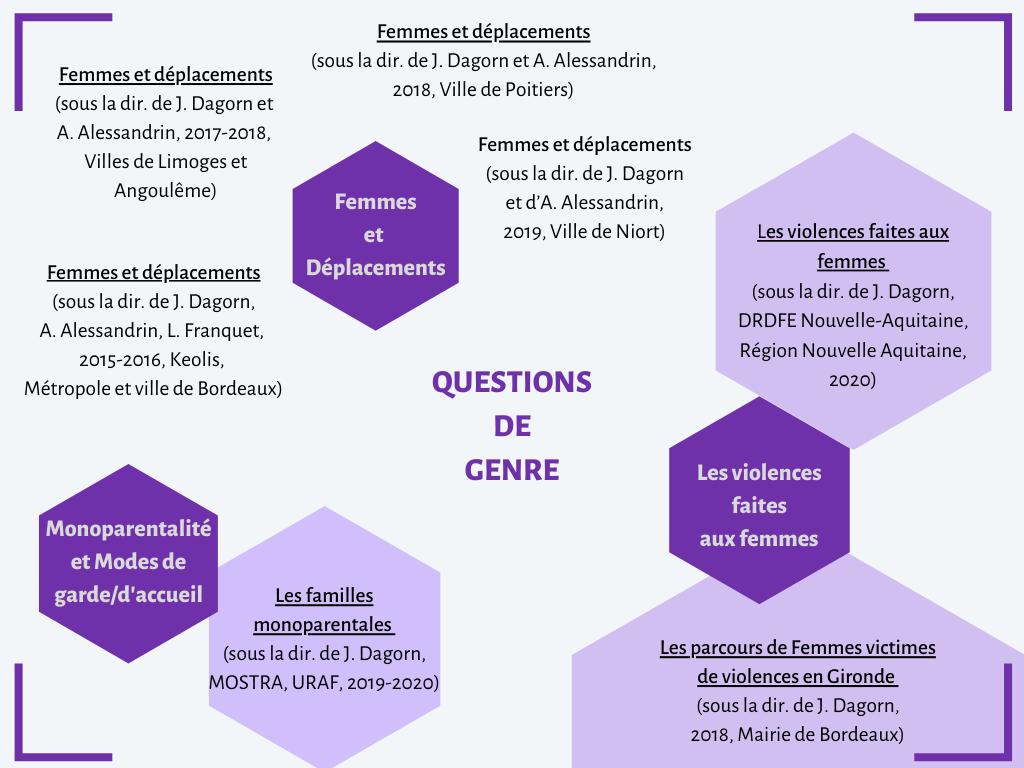 Présentation d'exemples de recherches menées par ARESVI sur la thématique relative aux questions de Genre. Il y aussi une présentation des sous-thématiques relatives aux questions de Genre qu'ARESVI est amenée à traiter.