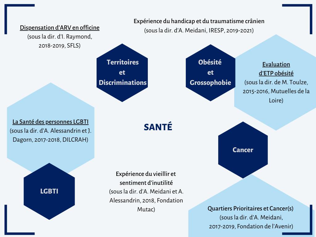Présentation d'exemples de recherches menées par ARESVI sur la thématique relative à la santé. Il y aussi une présentation des sous-thématiques relatives à la santé qu'ARESVI est amenée à traiter.